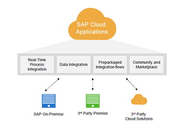 SAP HANA Cloud Platform