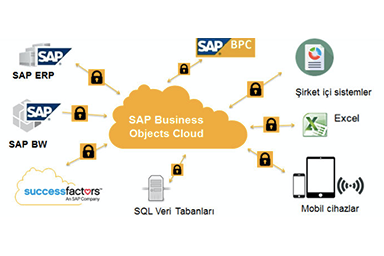 SAC (SAP Analytics Cloud) Nedir?