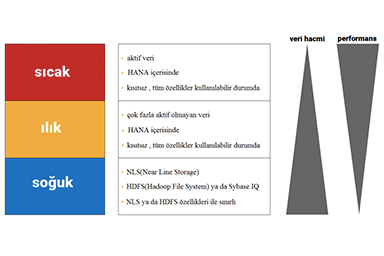 SAP BW/4HANA: Yeni Nesil Veri Ambarı