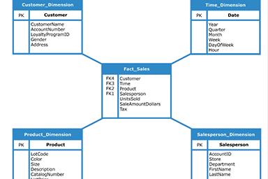 Embedded Analytics – 2. Bölüm